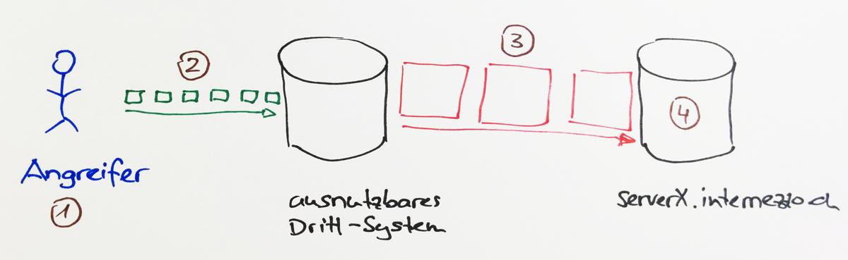 Schematische Darstellung der Amplification an Hand eines einzelnen ausnutzbaren Systems.