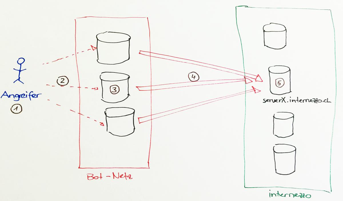 Schematischer Ablauf einer DDoS-Attacke durch ein Botnet gegen ein einzelnes Ziel.
