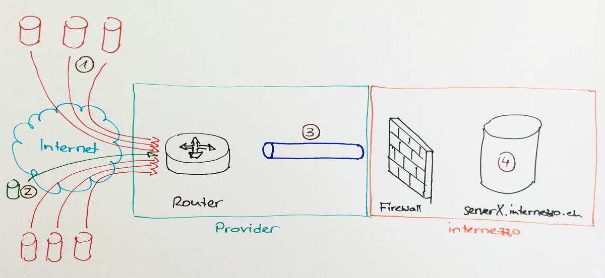 Schematische Darstellung einer DDoS-Attacke: Überlastung des Ziels oder dessen Internet-Anbindung durch zu viele Pakete.