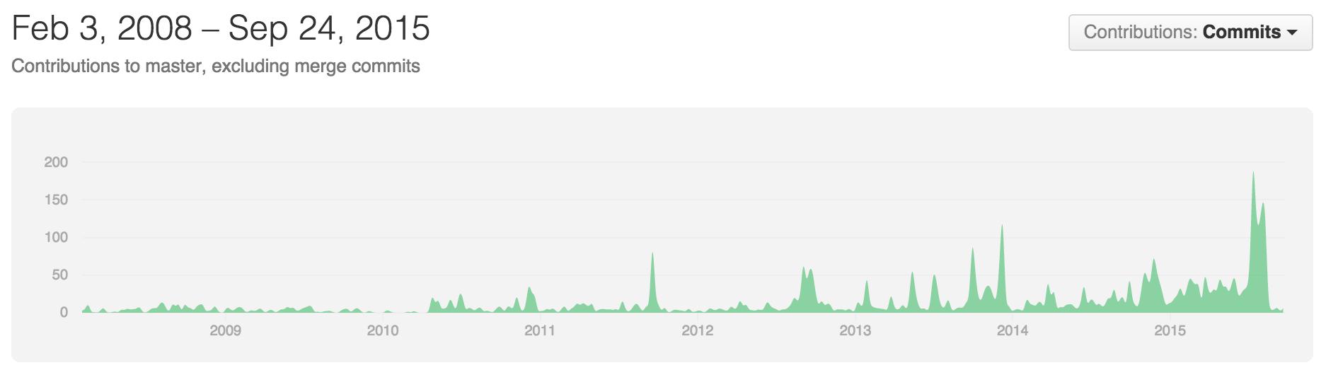 Anzahl der Commits (Code-Änderungen) an Neos über die letzten Jahre