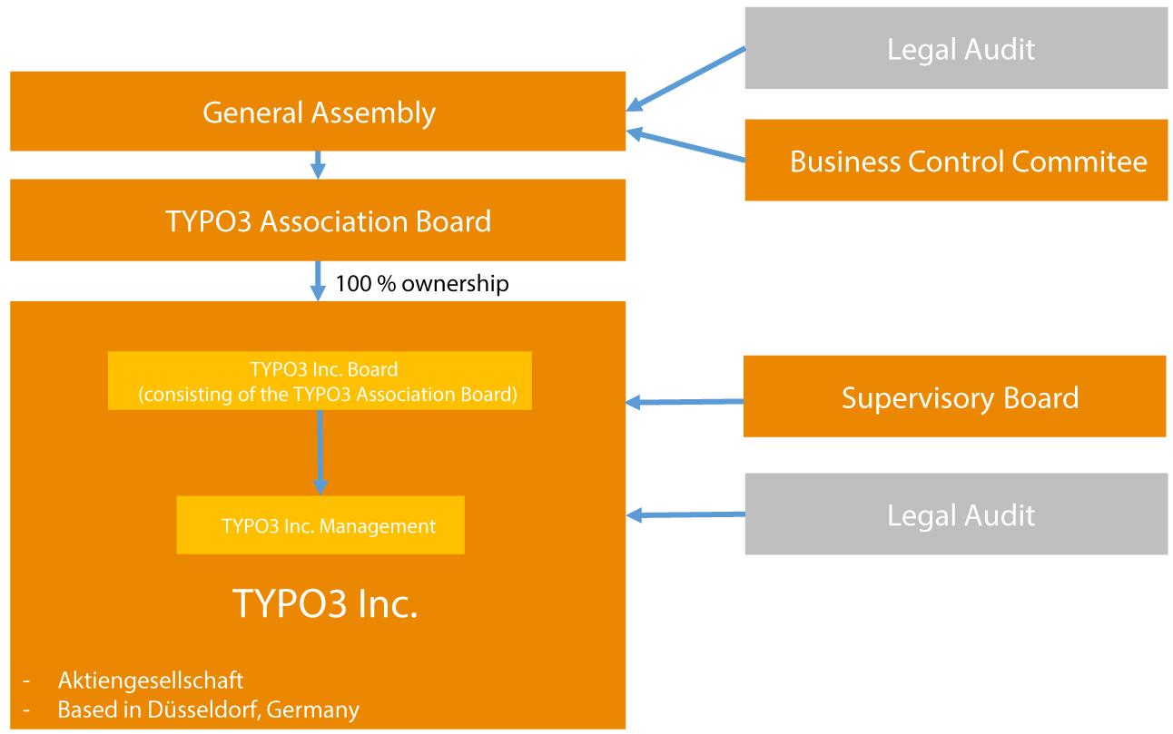 TYPO3 Inc. Struktur