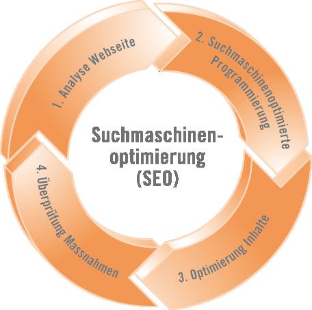 SEO - Prozesskreislauf