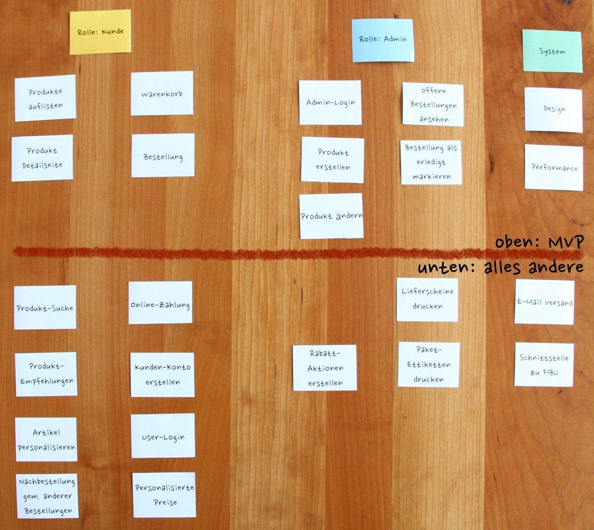 Alle Kärtchen, weiter priorisiert. Es bleiben oberhalb der Linie ausschliesslich die absolut wichtigsten Features, auf welche auch am Tag 1 nach dem Launch nicht verzichtet werden kann. Das Resultat des User Story Mapping Workshops.