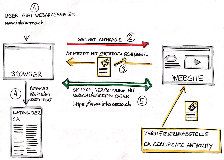 Schematische Darstellung wie SSL-Zertifikate funktionieren