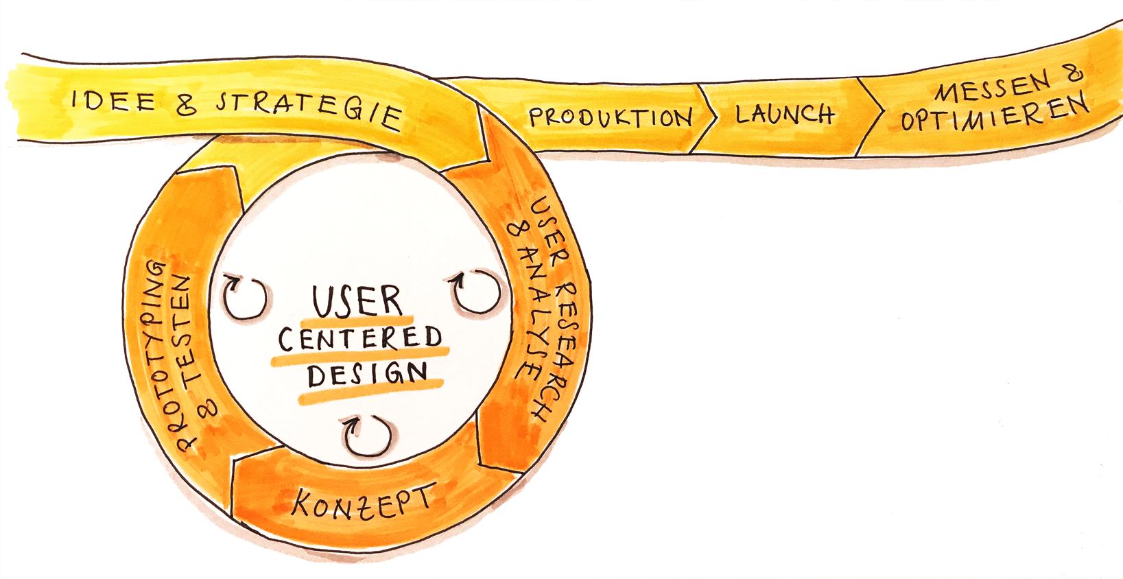Prozessgrafik User-centered Design