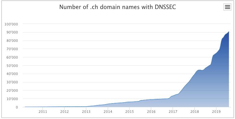 Verbreitung von DNSSEC in der Schweiz