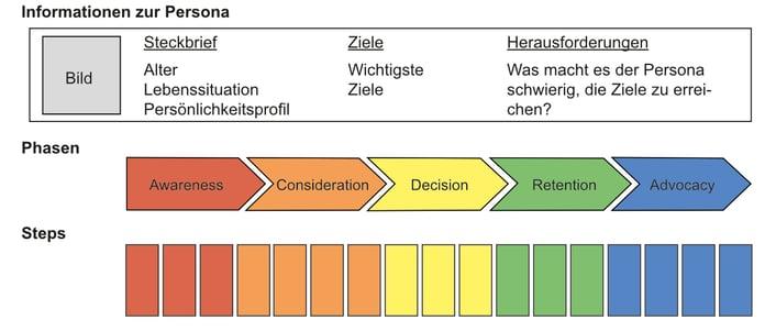 Beschreibung der Persona, Phase der Customer Journey und einzelne Schritte der Persona
